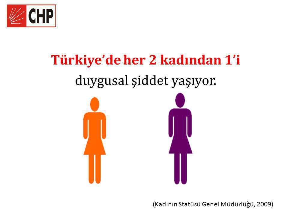 Türkiye'de her 2 kadından 1'i
