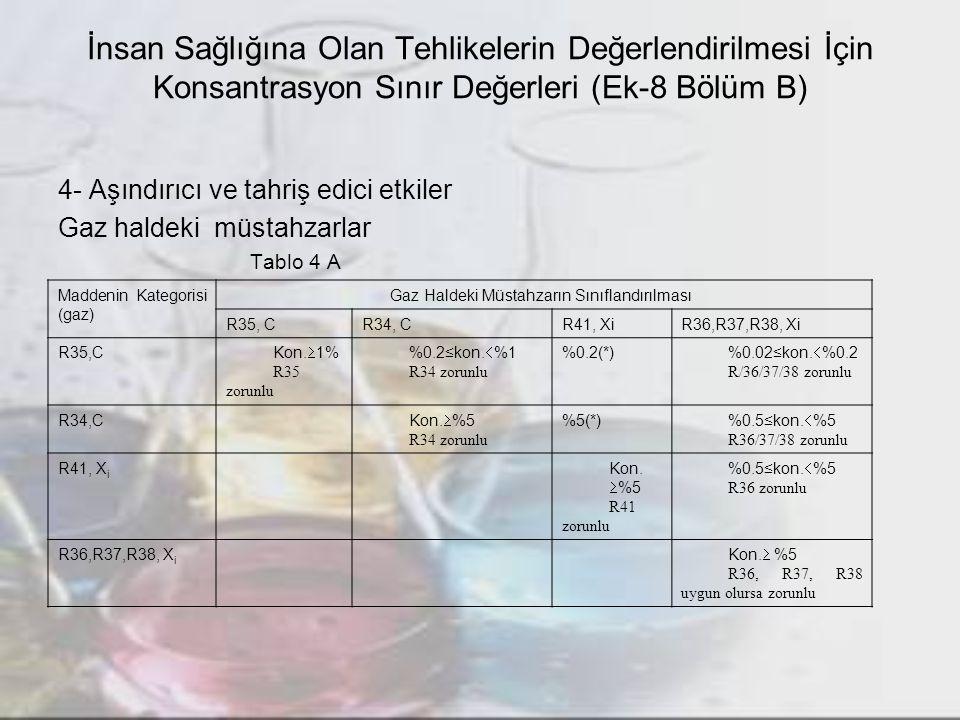 İnsan Sağlığına Olan Tehlikelerin Değerlendirilmesi İçin Konsantrasyon Sınır Değerleri (Ek-8 Bölüm B)