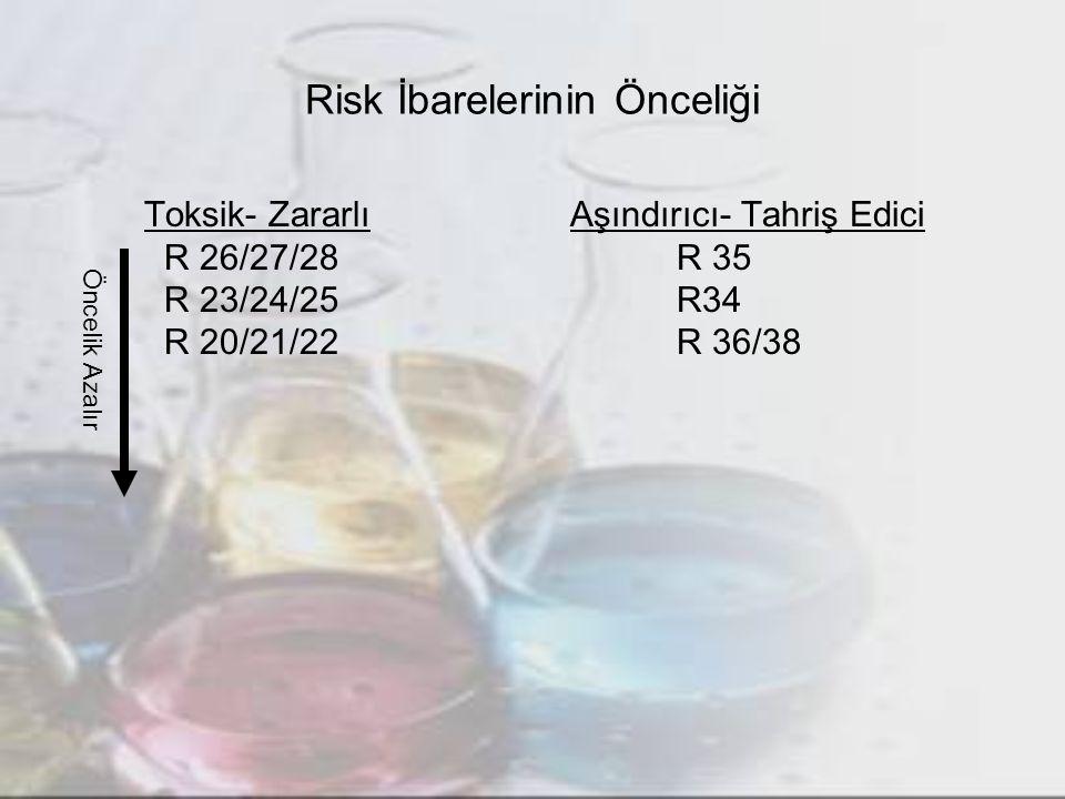 Risk İbarelerinin Önceliği