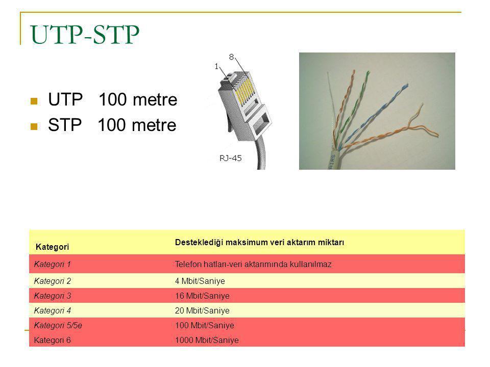 UTP-STP UTP 100 metre STP 100 metre Kategori