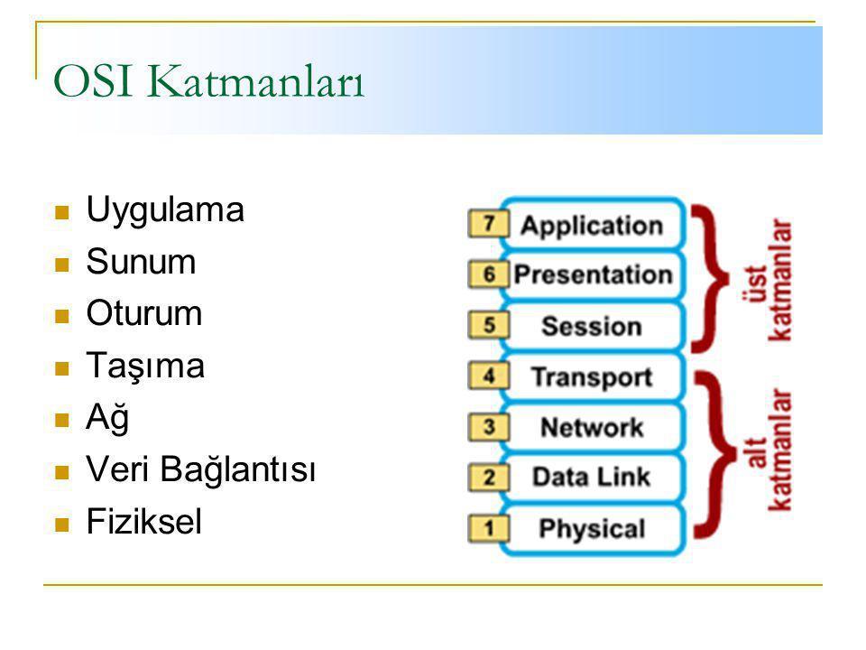 OSI Katmanları Uygulama Sunum Oturum Taşıma Ağ Veri Bağlantısı