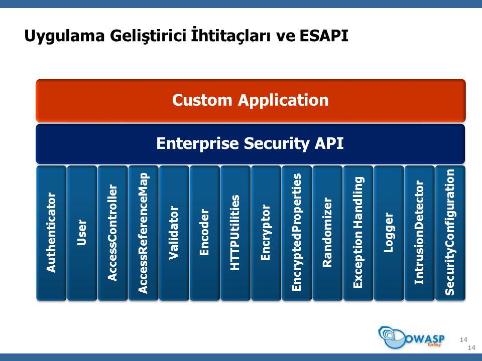 Uygulama Geliştirici İhtitaçları ve ESAPI