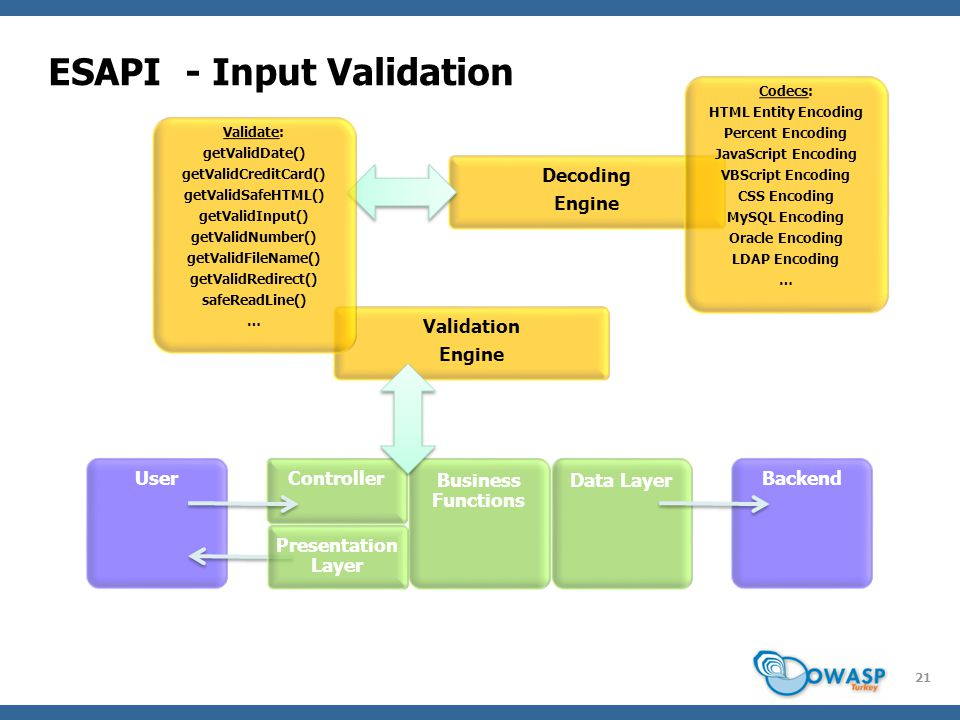 ESAPI - Input Validation