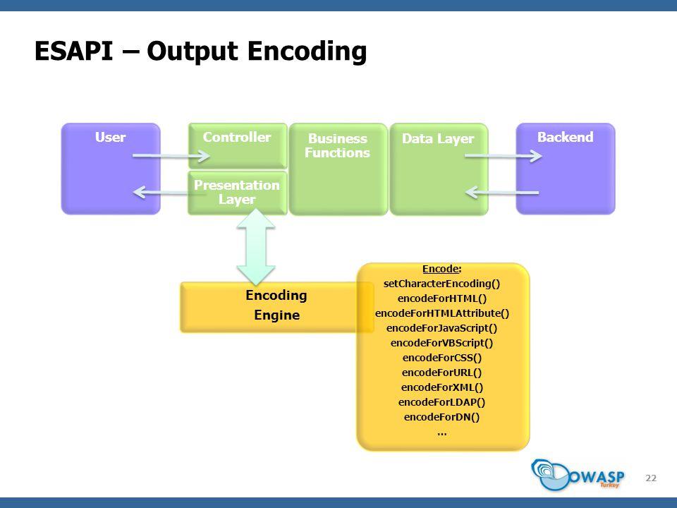ESAPI – Output Encoding