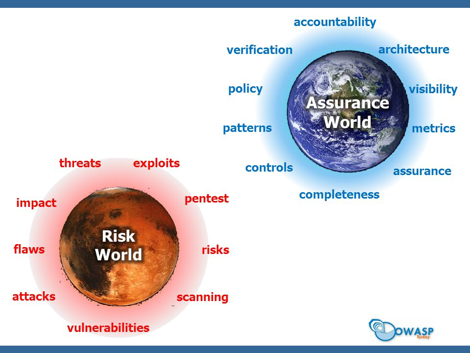 Assurance World Risk World accountability verification architecture