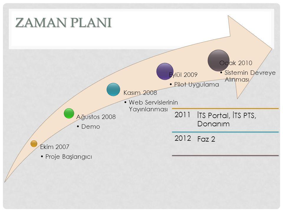 ZAMAN PLANI 2011 İTS Portal, İTS PTS, Donanım 2012 Faz 2 Ekim 2007