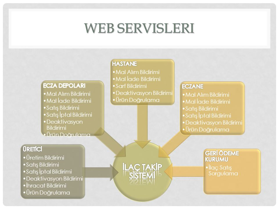 Web Servisleri İLAÇ TAKİP SİSTEMİ ÜRETİCİ Üretim Bildirimi