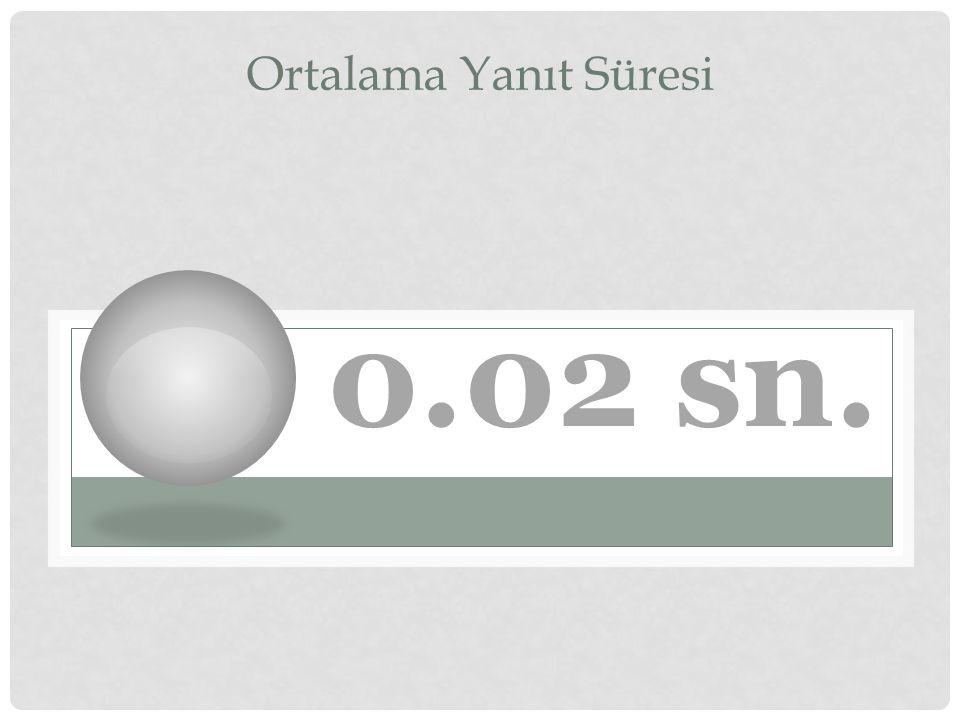 Ortalama Yanıt Süresi 0.02 sn.