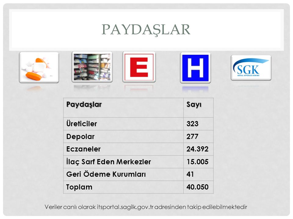 Paydaşlar Paydaşlar Sayı Üreticiler 323 Depolar 277 Eczaneler 24.392