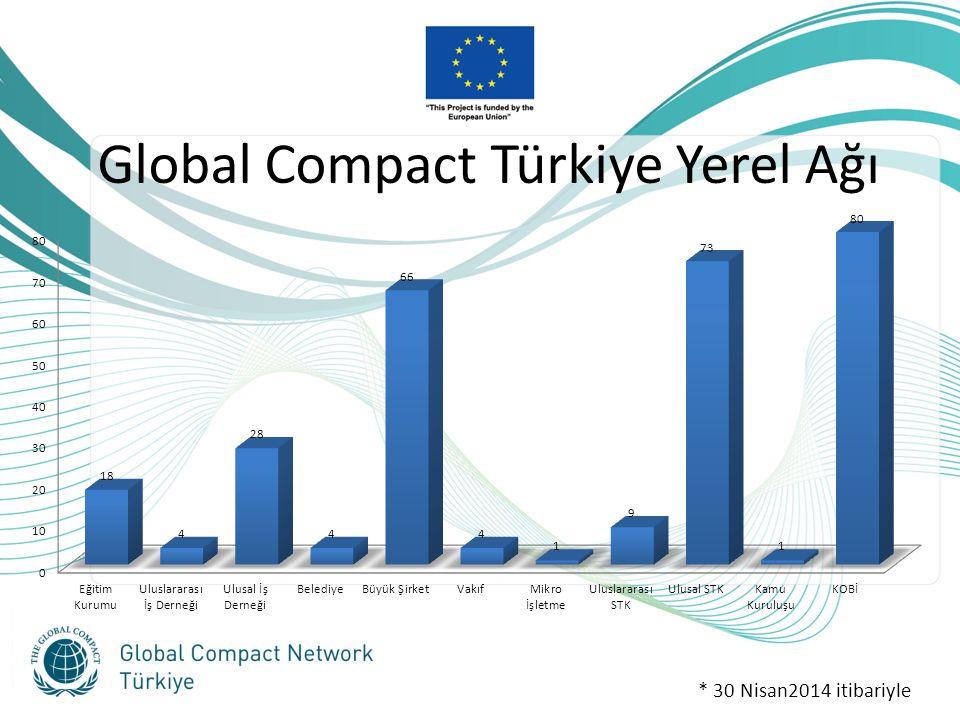 Global Compact Türkiye Yerel Ağı