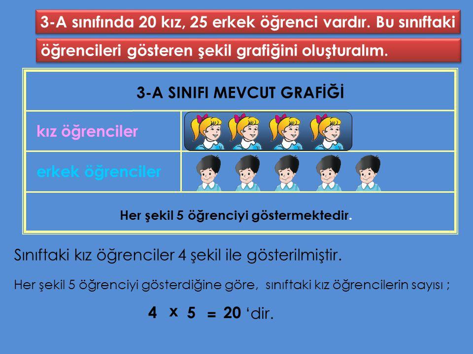 3-A SINIFI MEVCUT GRAFİĞİ Her şekil 5 öğrenciyi göstermektedir.