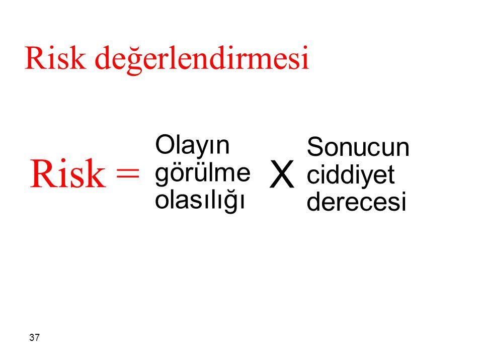 Risk = X Risk değerlendirmesi Olayın görülme olasılığı
