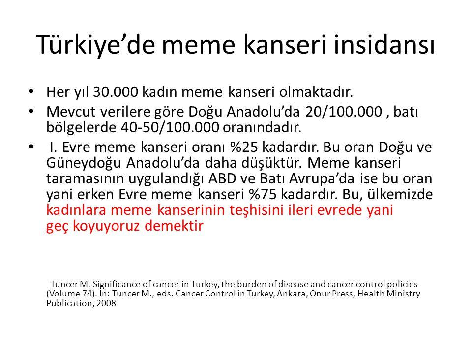 Türkiye'de meme kanseri insidansı
