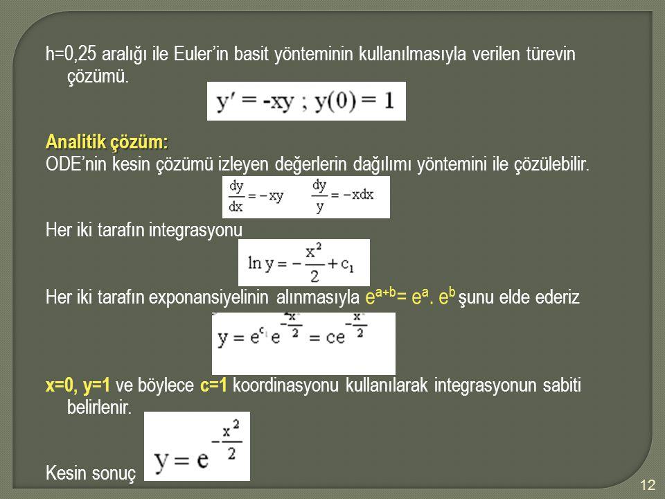 h=0,25 aralığı ile Euler'in basit yönteminin kullanılmasıyla verilen türevin çözümü.