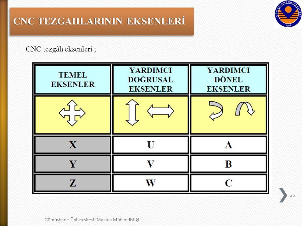 CNC TEZGAHLARININ EKSENLERİ