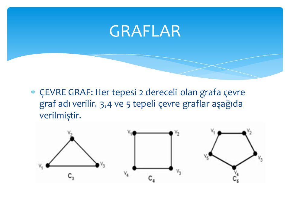 GRAFLAR ÇEVRE GRAF: Her tepesi 2 dereceli olan grafa çevre graf adı verilir.