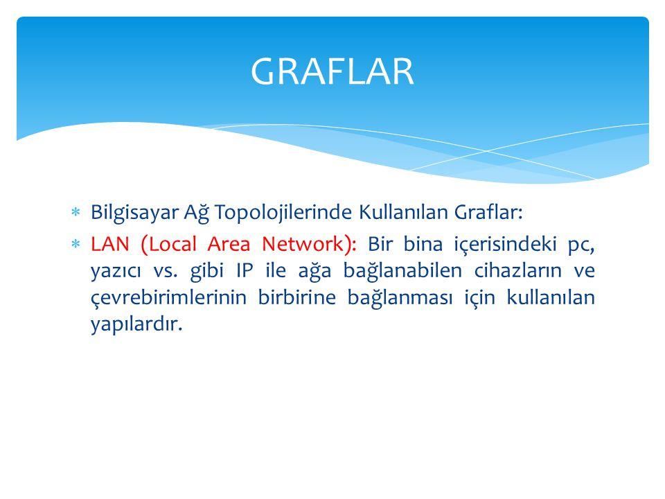 GRAFLAR Bilgisayar Ağ Topolojilerinde Kullanılan Graflar: