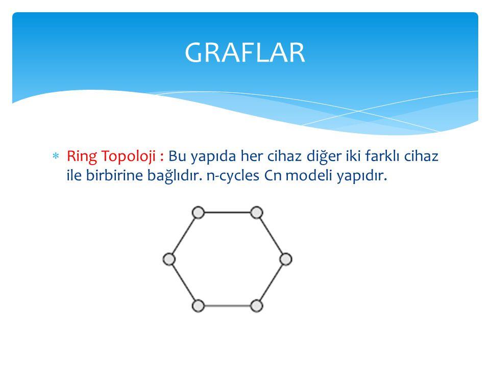 GRAFLAR Ring Topoloji : Bu yapıda her cihaz diğer iki farklı cihaz ile birbirine bağlıdır.