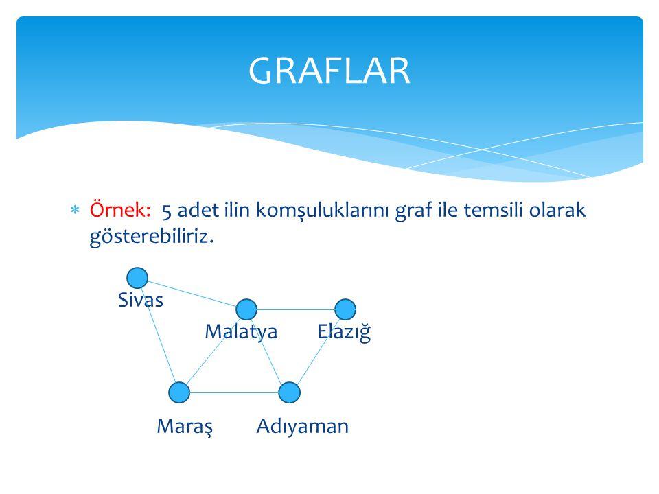 GRAFLAR Örnek: 5 adet ilin komşuluklarını graf ile temsili olarak gösterebiliriz. Sivas. Malatya Elazığ.