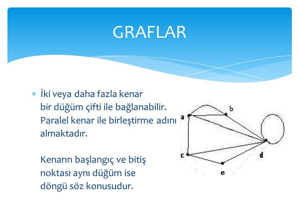 GRAFLAR İki veya daha fazla kenar bir düğüm çifti ile bağlanabilir.
