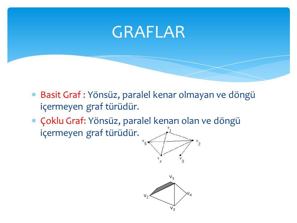GRAFLAR Basit Graf : Yönsüz, paralel kenar olmayan ve döngü içermeyen graf türüdür.
