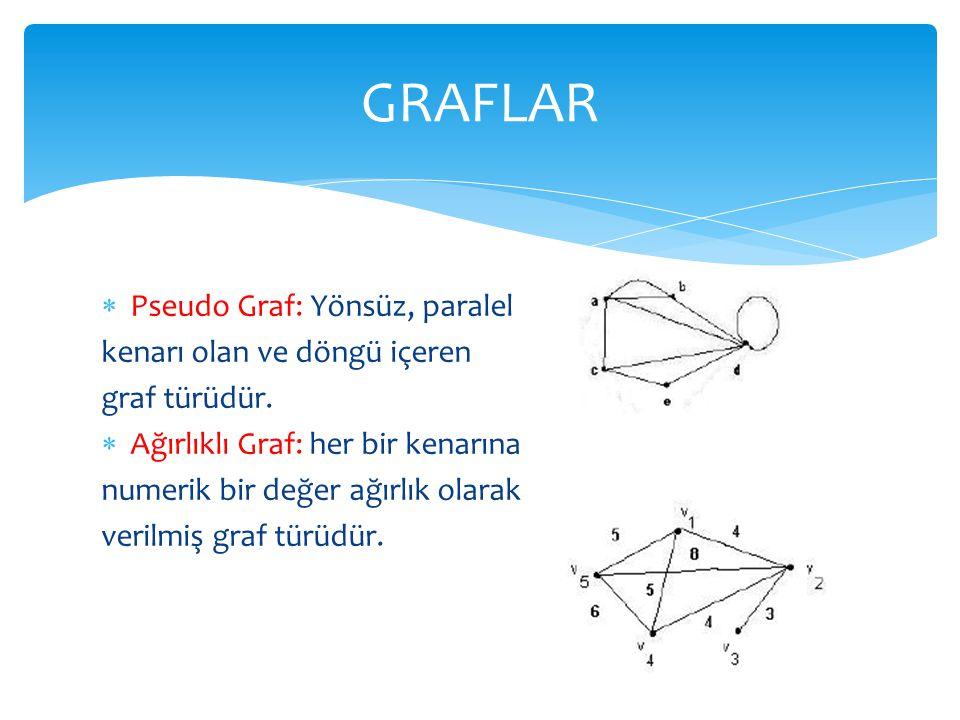 GRAFLAR Pseudo Graf: Yönsüz, paralel kenarı olan ve döngü içeren