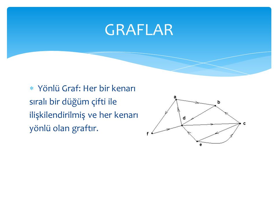 GRAFLAR Yönlü Graf: Her bir kenarı sıralı bir düğüm çifti ile