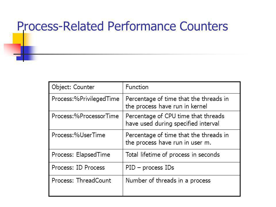 Process-Related Performance Counters