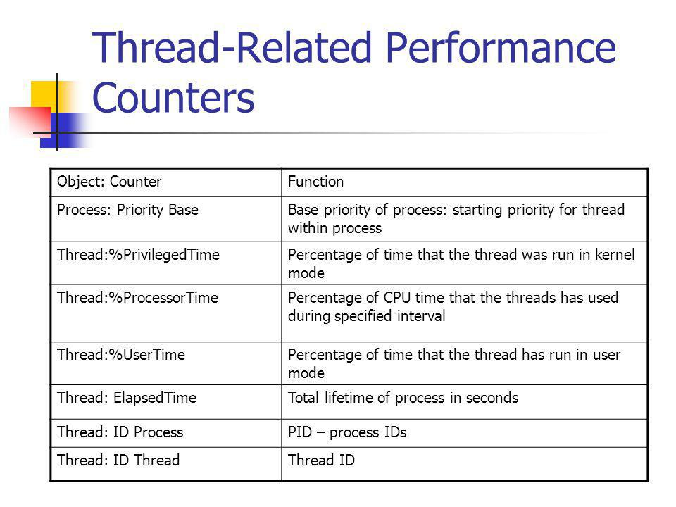 Thread-Related Performance Counters