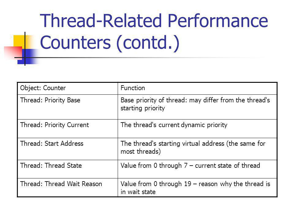 Thread-Related Performance Counters (contd.)