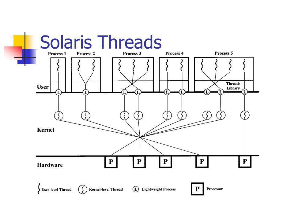 Solaris Threads