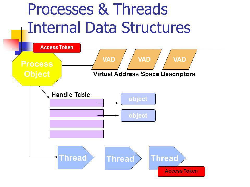 Processes & Threads Internal Data Structures