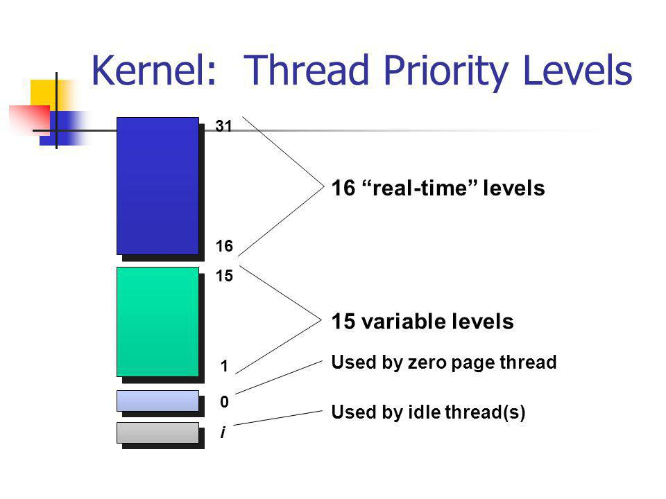 Kernel: Thread Priority Levels