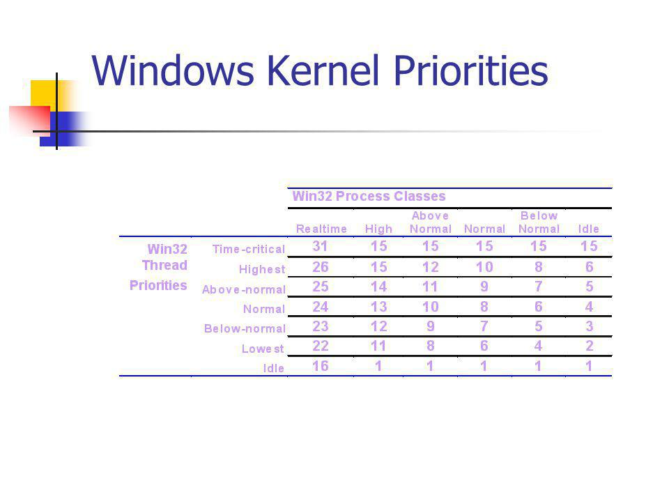 Windows Kernel Priorities