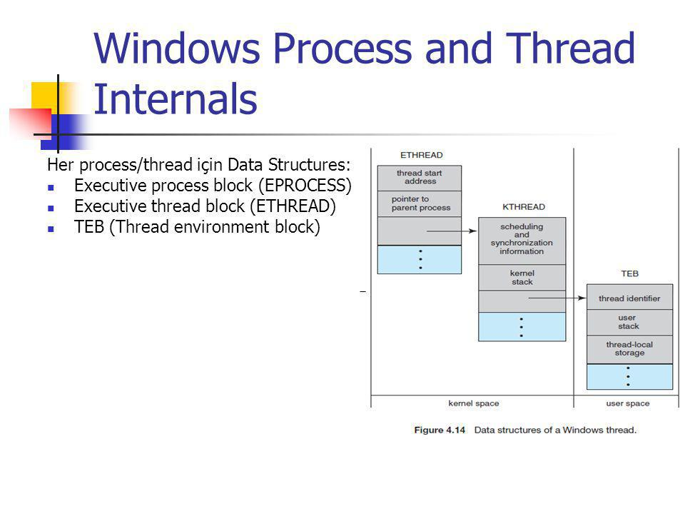 Windows Process and Thread Internals