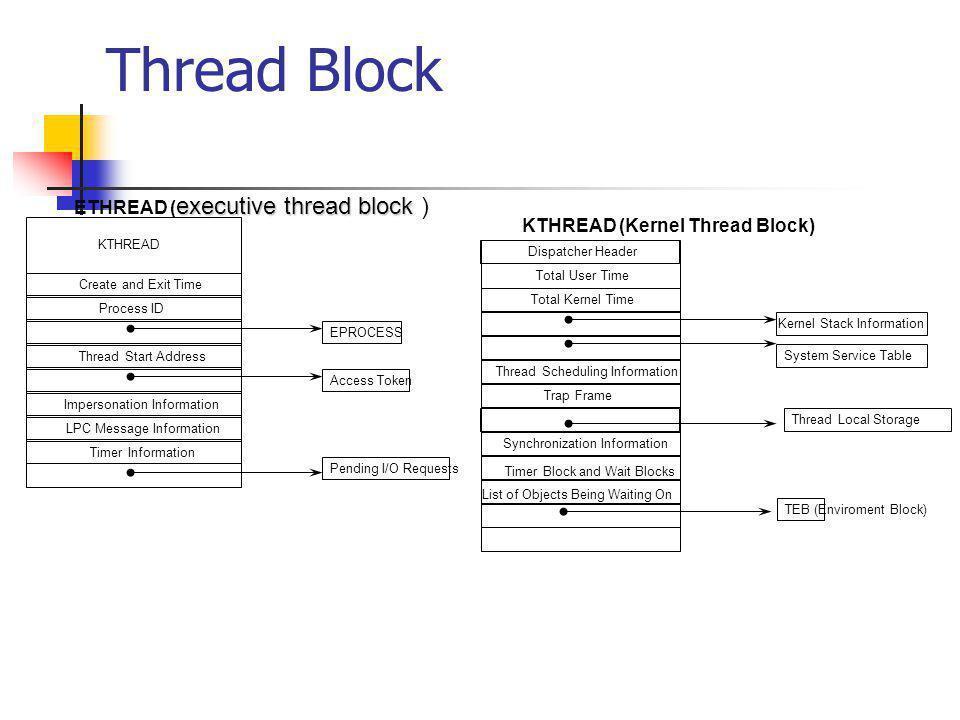 Thread Block ETHREAD (executive thread block )