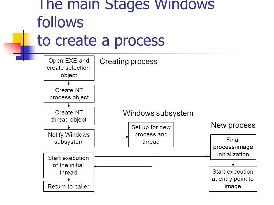 The main Stages Windows follows to create a process