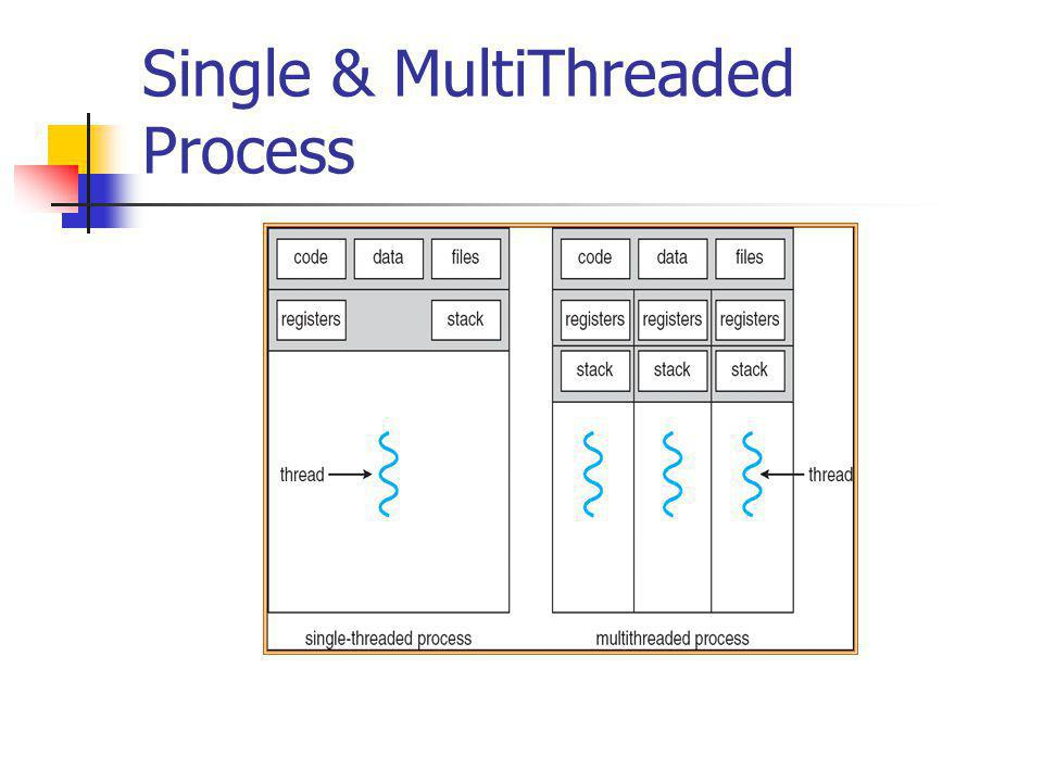 Single & MultiThreaded Process