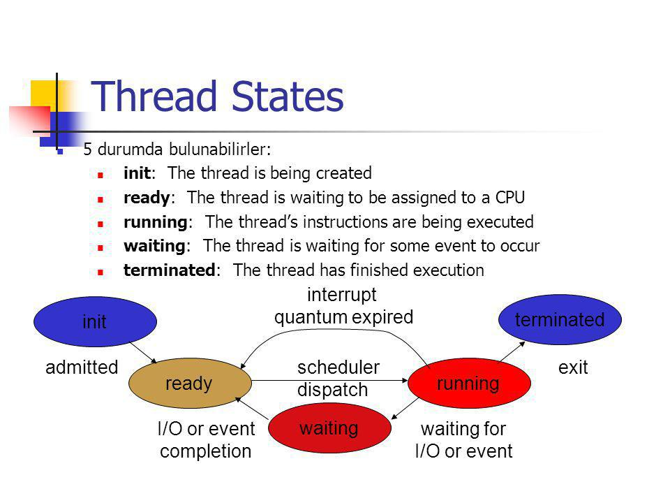Thread States interrupt quantum expired init terminated admitted