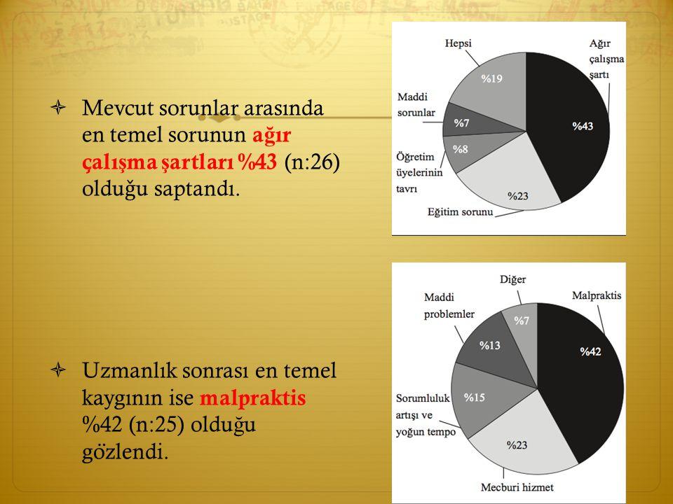 Mevcut sorunlar arasında en temel sorunun ağır çalışma şartları %43 (n:26) olduǧu saptandı.