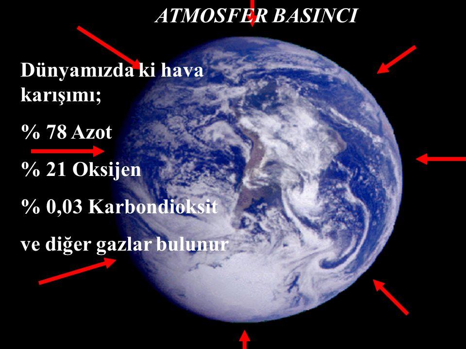 ATMOSFER BASINCI Dünyamızda ki hava karışımı; % 78 Azot.