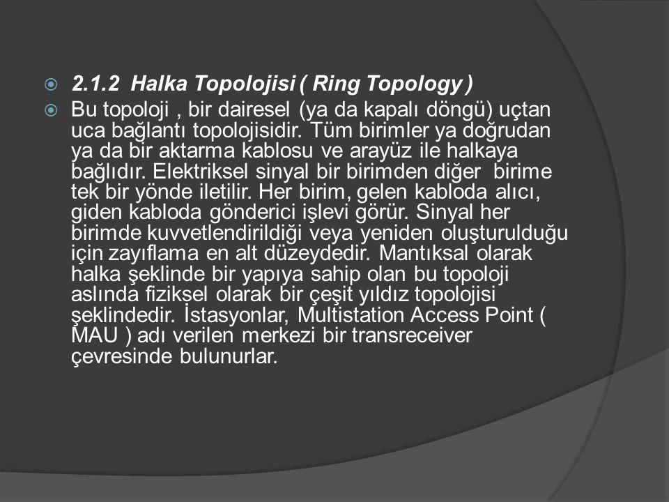 2.1.2 Halka Topolojisi ( Ring Topology )