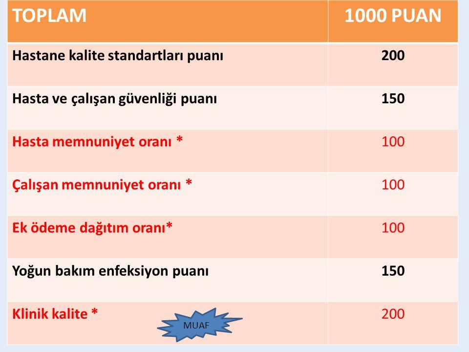 TOPLAM 1000 PUAN Hastane kalite standartları puanı 200