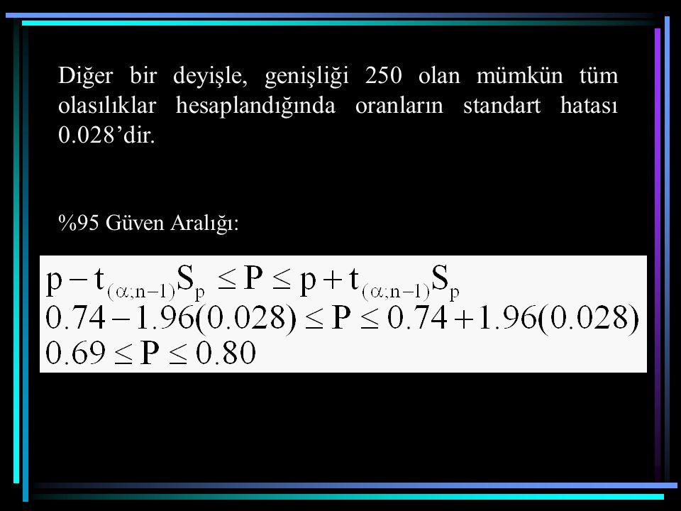 Diğer bir deyişle, genişliği 250 olan mümkün tüm olasılıklar hesaplandığında oranların standart hatası 0.028'dir.
