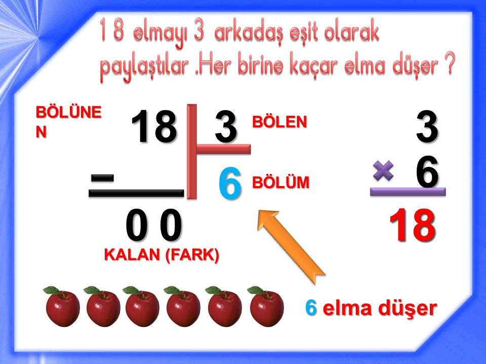 18 3 3 BÖLÜNEN BÖLEN 6 6 BÖLÜM 18 18 KALAN (FARK) 6 elma düşer