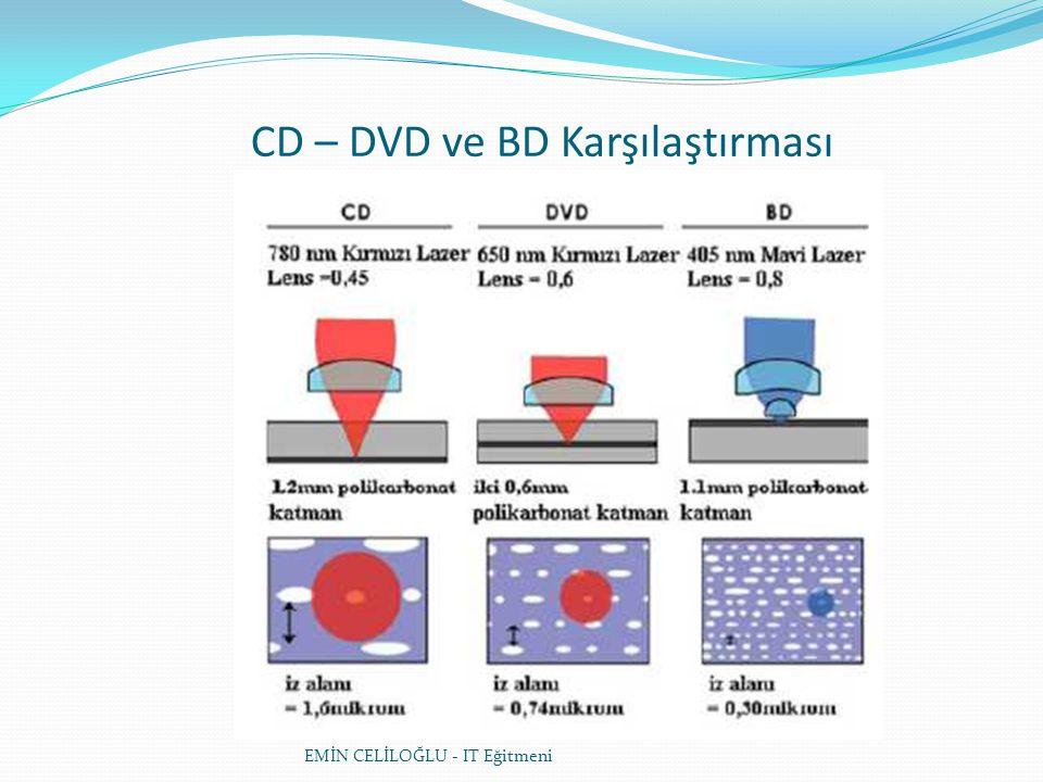 CD – DVD ve BD Karşılaştırması