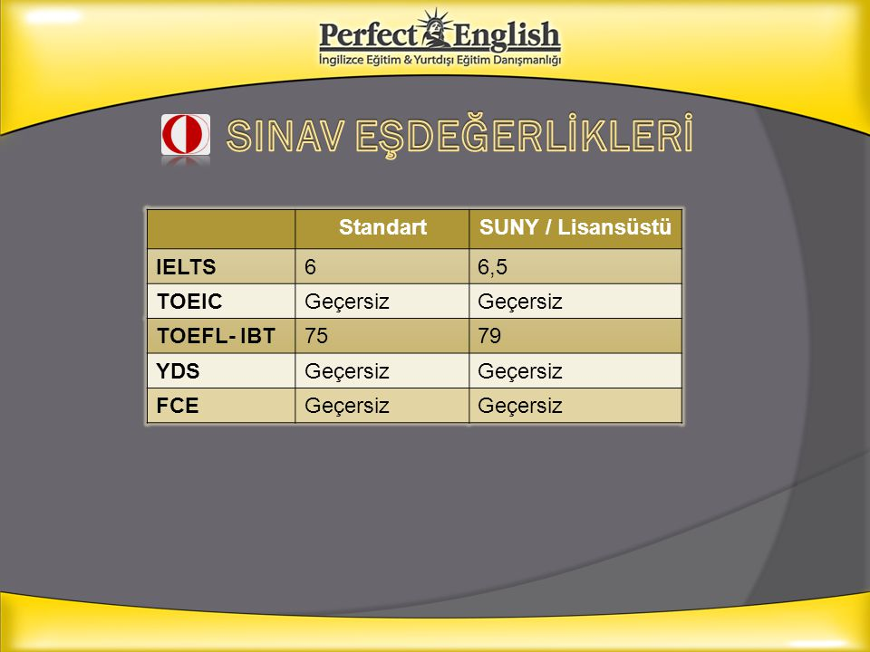 SINAV EŞDEĞERLİKLERİ Standart SUNY / Lisansüstü IELTS 6 6,5 TOEIC