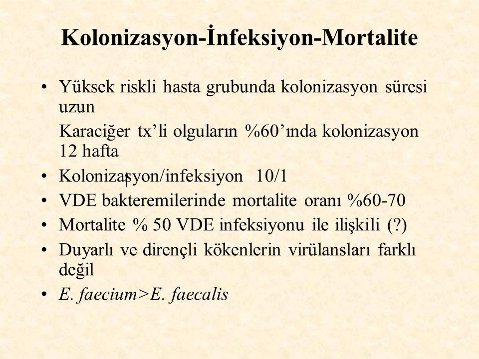 Kolonizasyon-İnfeksiyon-Mortalite
