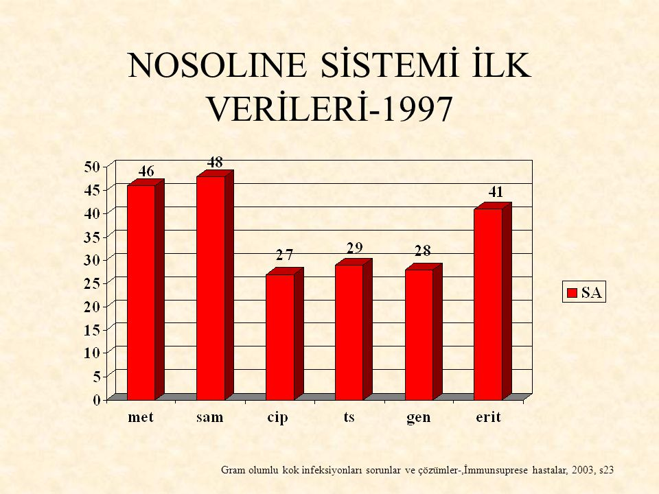 NOSOLINE SİSTEMİ İLK VERİLERİ-1997