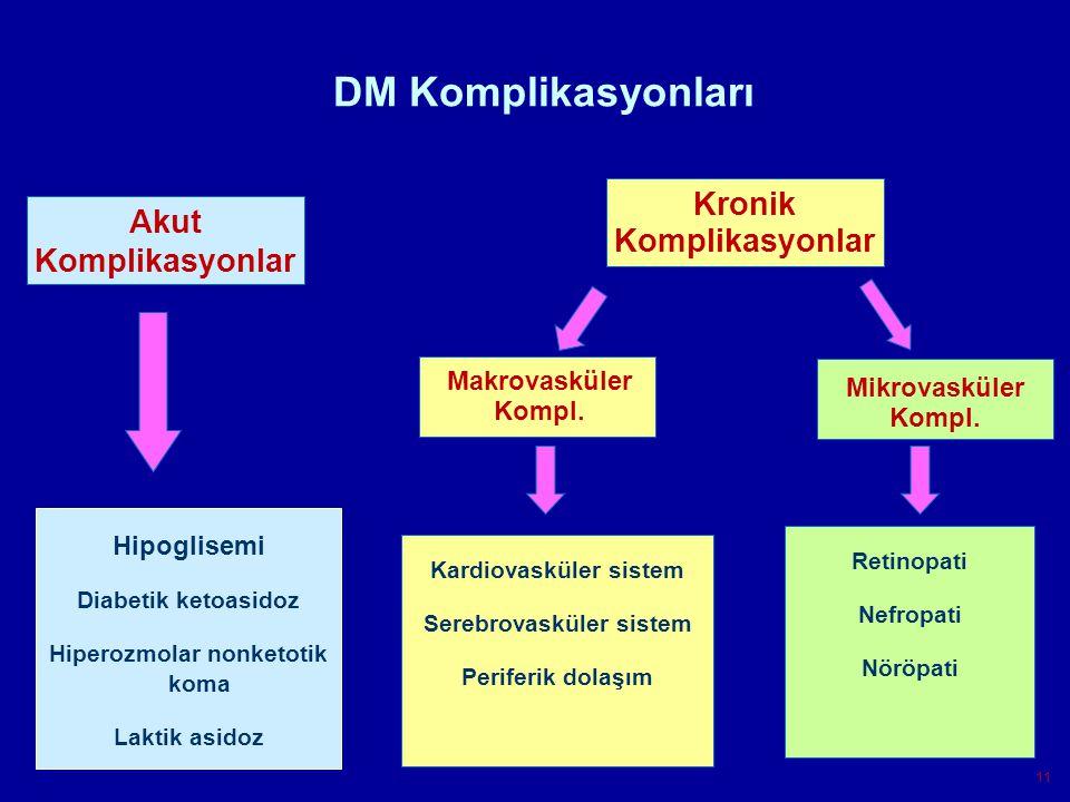 DM Komplikasyonları Kronik Komplikasyonlar Akut Komplikasyonlar